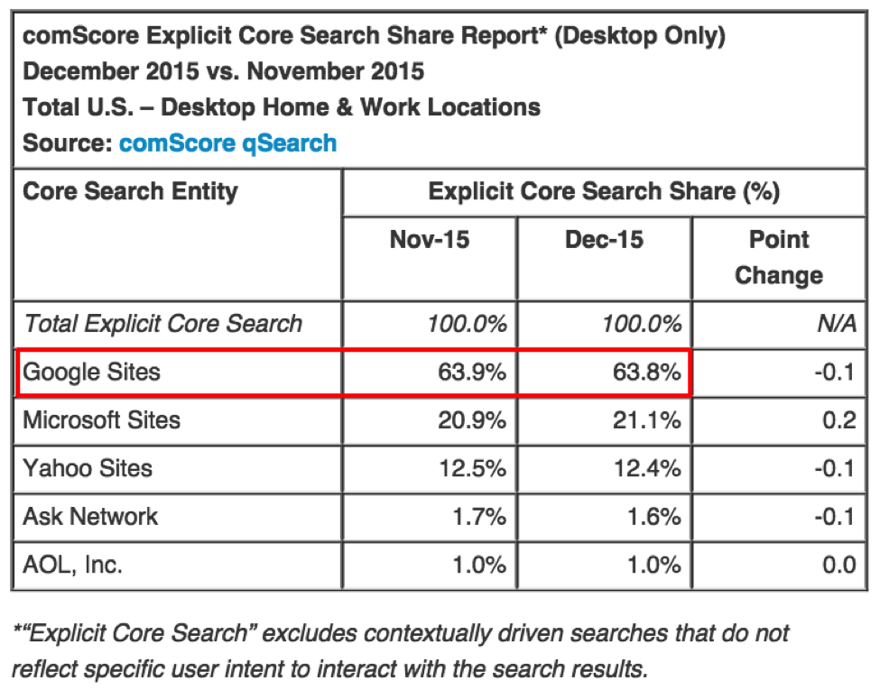 Graph on search engine use
